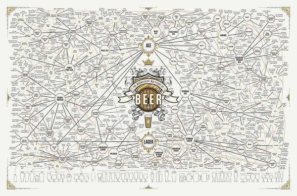THE MAGNIFICENT MULTITUDE OF BEER © POP CHART LAB